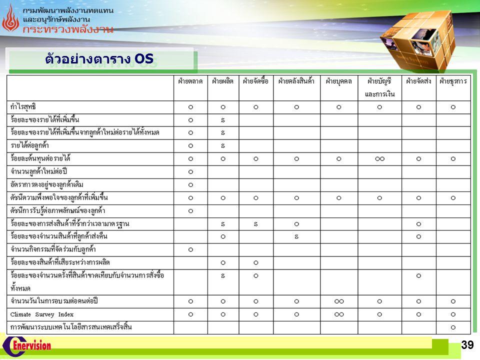 ตัวอย่างตาราง OS 39 www.themegallery.com