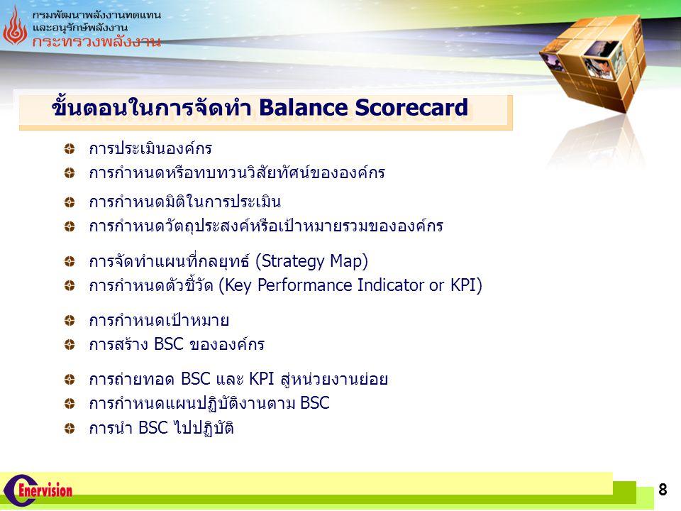 ขั้นตอนในการจัดทำ Balance Scorecard