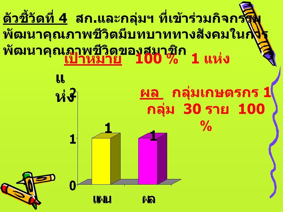 ผล กลุ่มเกษตรกร 1 กลุ่ม 30 ราย 100 %