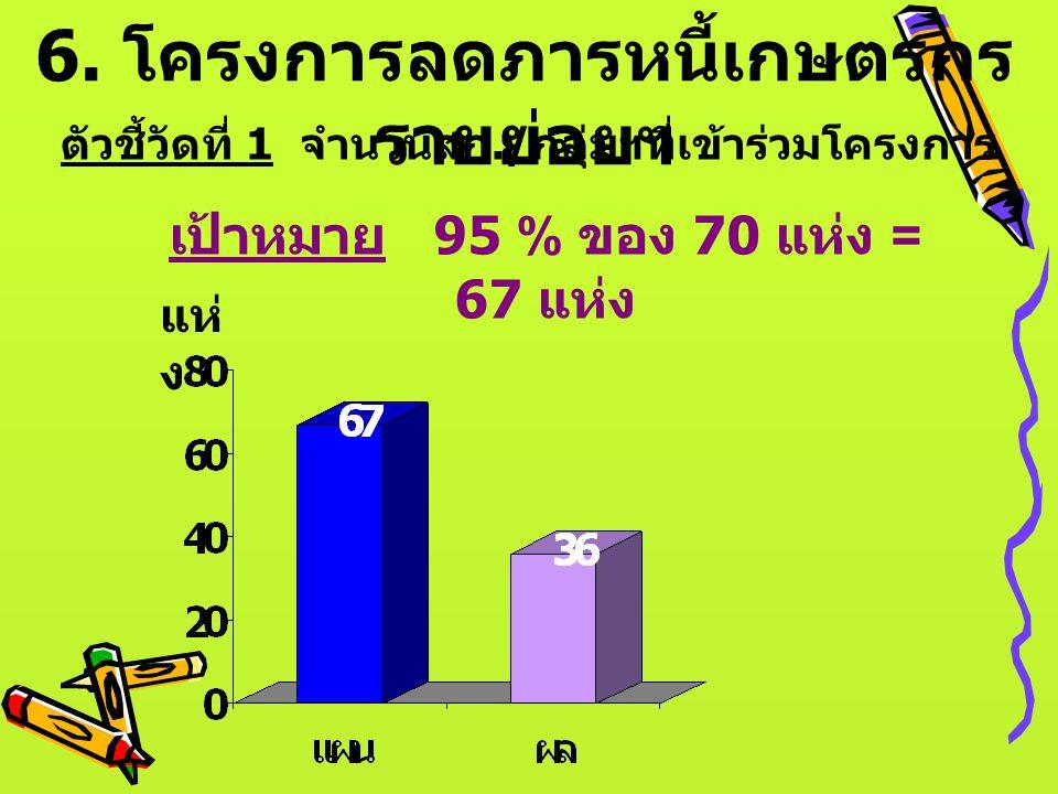 6. โครงการลดภารหนี้เกษตรกรรายย่อยฯ