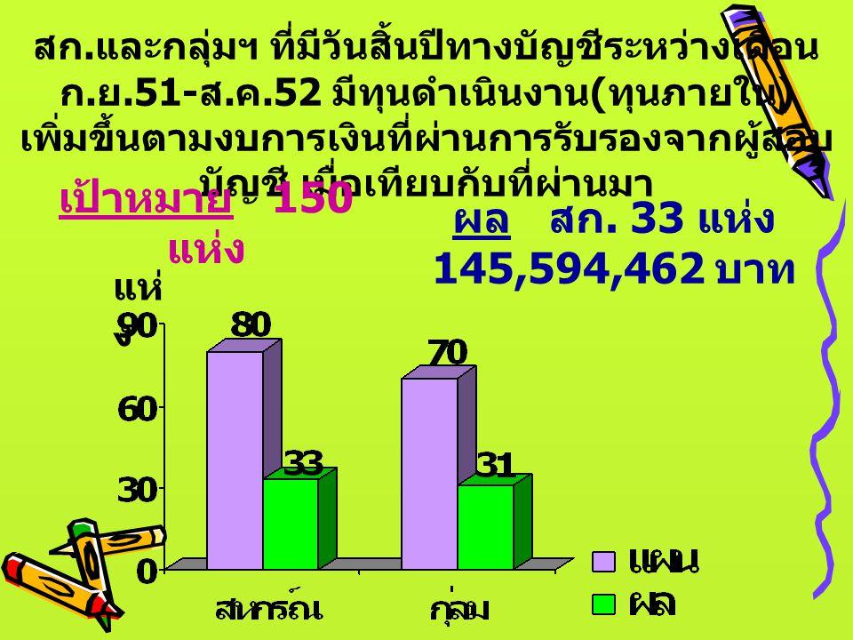 เป้าหมาย 150 แห่ง ผล สก. 33 แห่ง 145,594,462 บาท