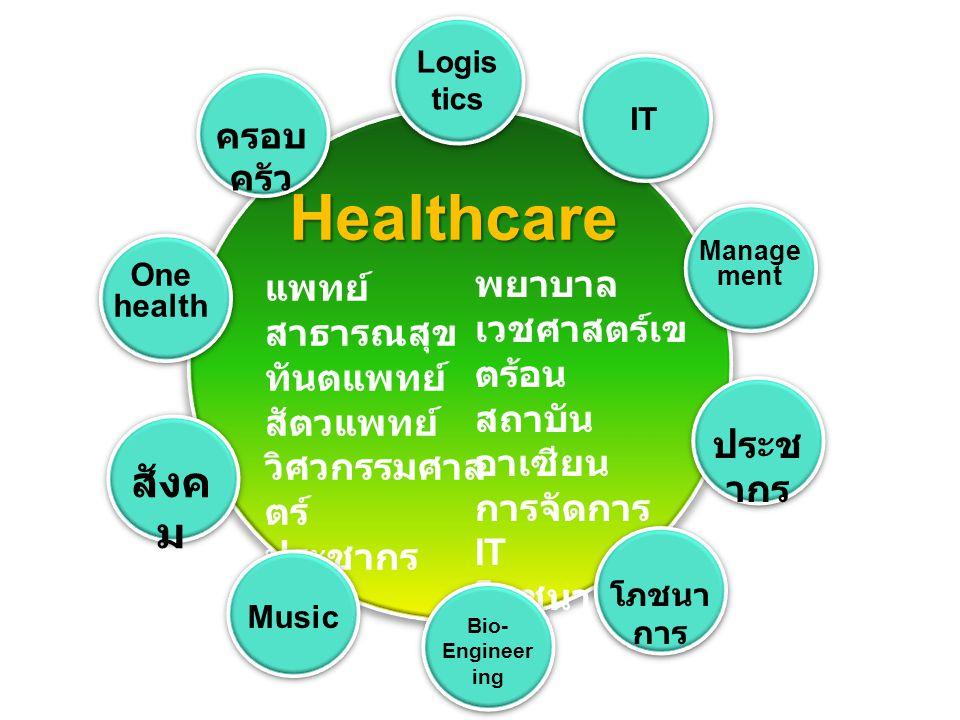 Healthcare สังคม พยาบาล แพทย์ เวชศาสตร์เขตร้อน สาธารณสุข สถาบันอาเซียน