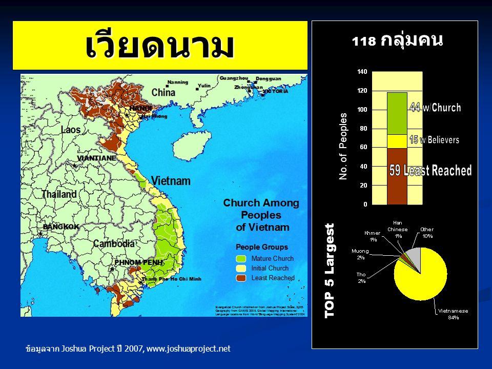 เวียดนาม 118 กลุ่มคน TOP 5 Largest No. of Peoples 59 Least Reached