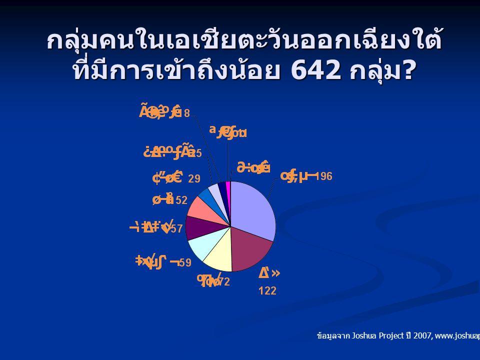 กลุ่มคนในเอเชียตะวันออกเฉียงใต้ ที่มีการเข้าถึงน้อย 642 กลุ่ม