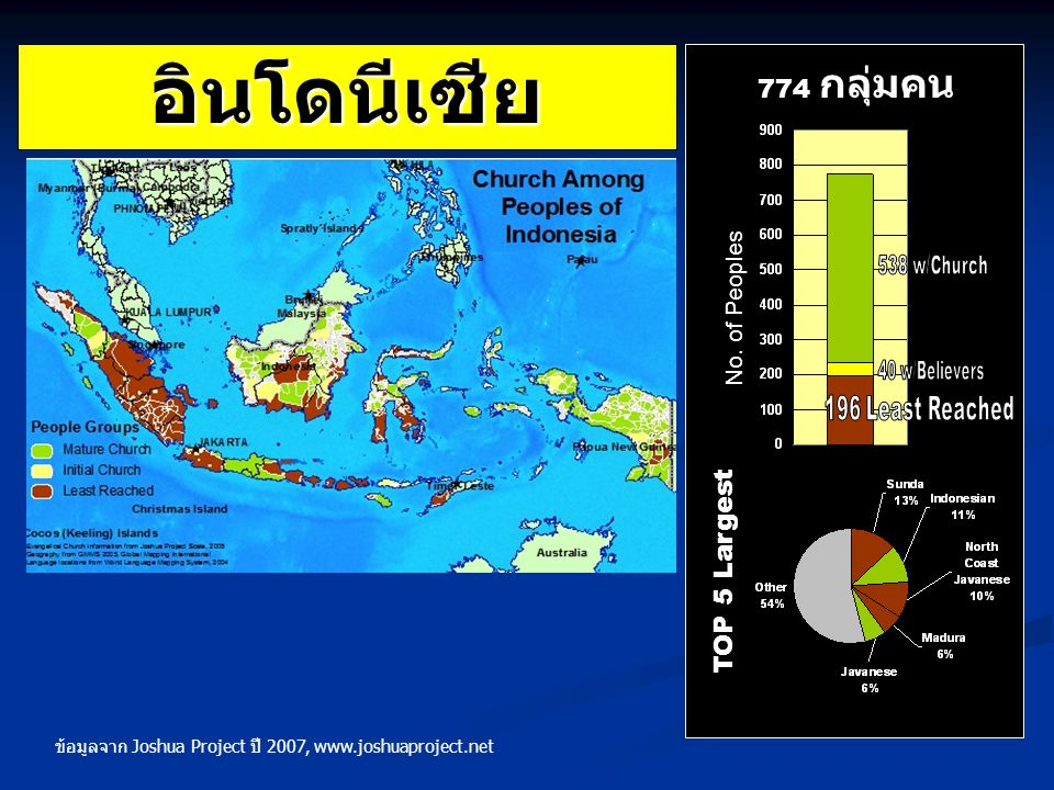 อินโดนีเซีย 774 กลุ่มคน TOP 5 Largest No. of Peoples 196 Least Reached