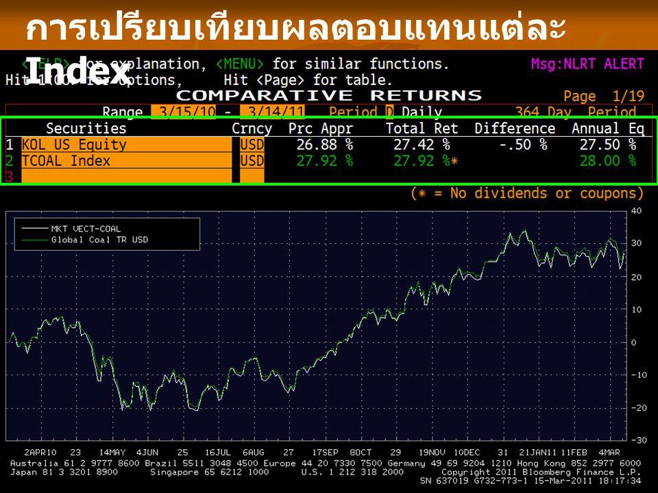 การเปรียบเทียบผลตอบแทนแต่ละ Index