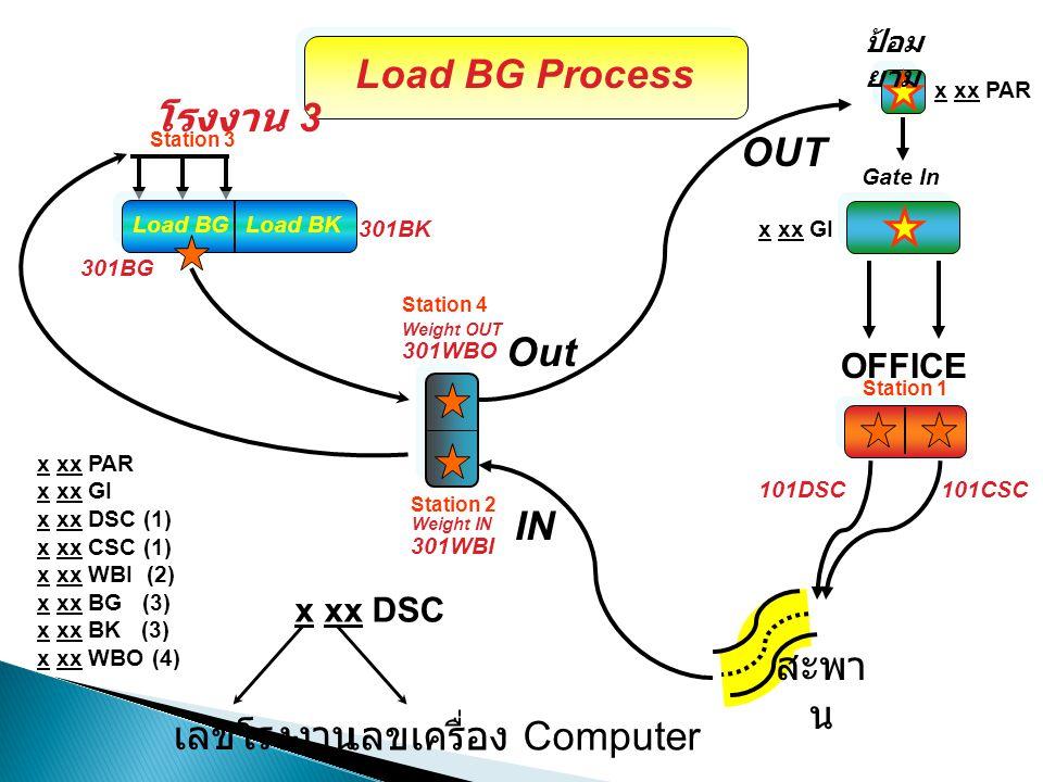 Load BG Process โรงงาน 3 OUT Out IN สะพาน เลขโรงงาน