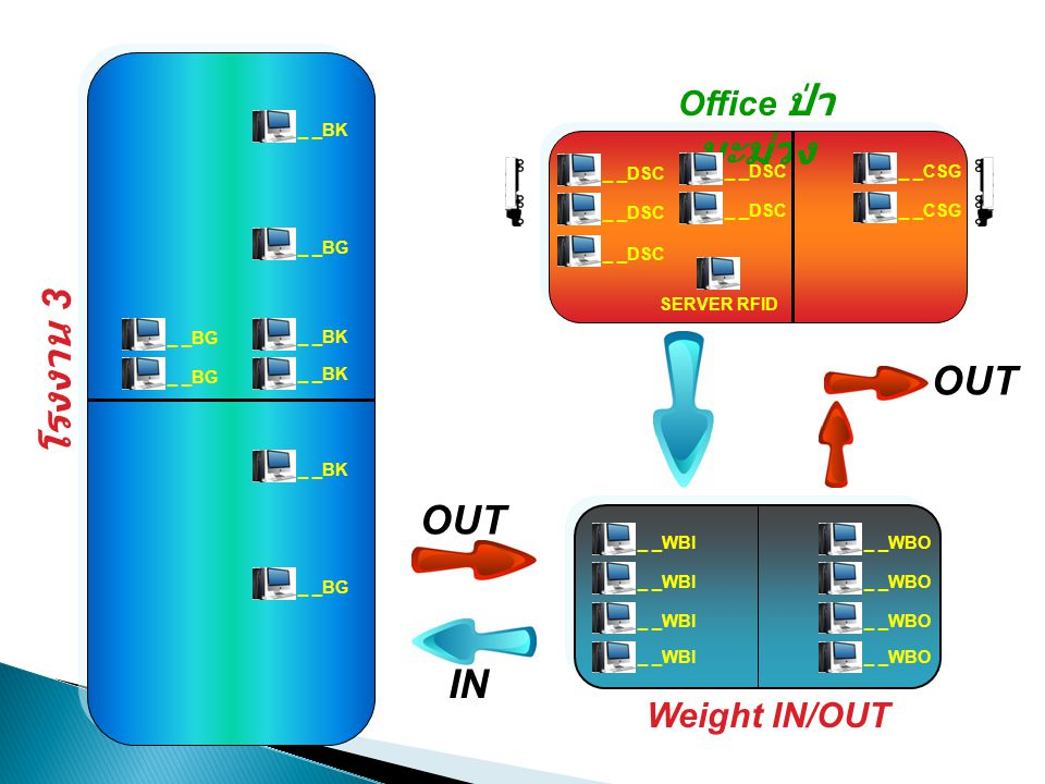 โรงงาน 3 OUT OUT IN Office ป่ามะม่วง Weight IN/OUT _ _BK _ _DSC _ _DSC