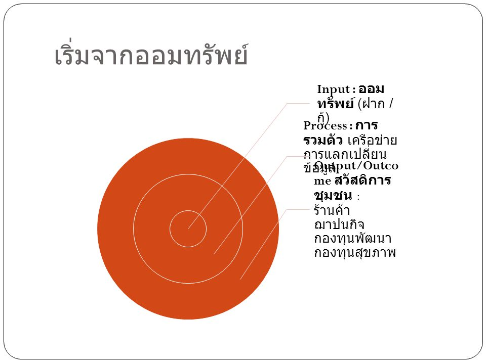 เริ่มจากออมทรัพย์ Input : ออมทรัพย์ (ฝาก / กู้) Process : การรวมตัว เครือข่าย การแลกเปลี่ยนข้อมูล.