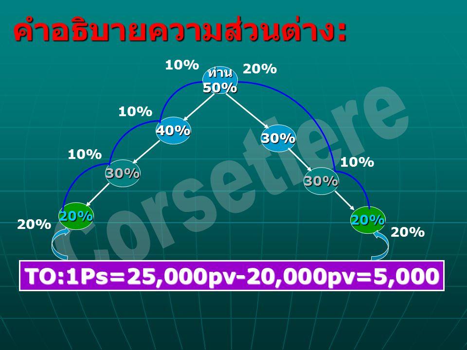Corsetiere คำอธิบายความส่วนต่าง: TO:1Ps=25,000pv-20,000pv=5,000 10%