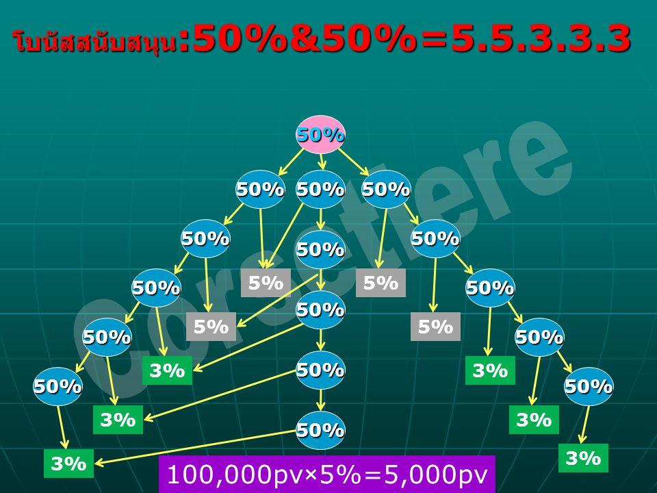 Corsetiere โบนัสสนับสนุน:50%&50%=5.5.3.3.3 100,000pv×5%=5,000pv 50%