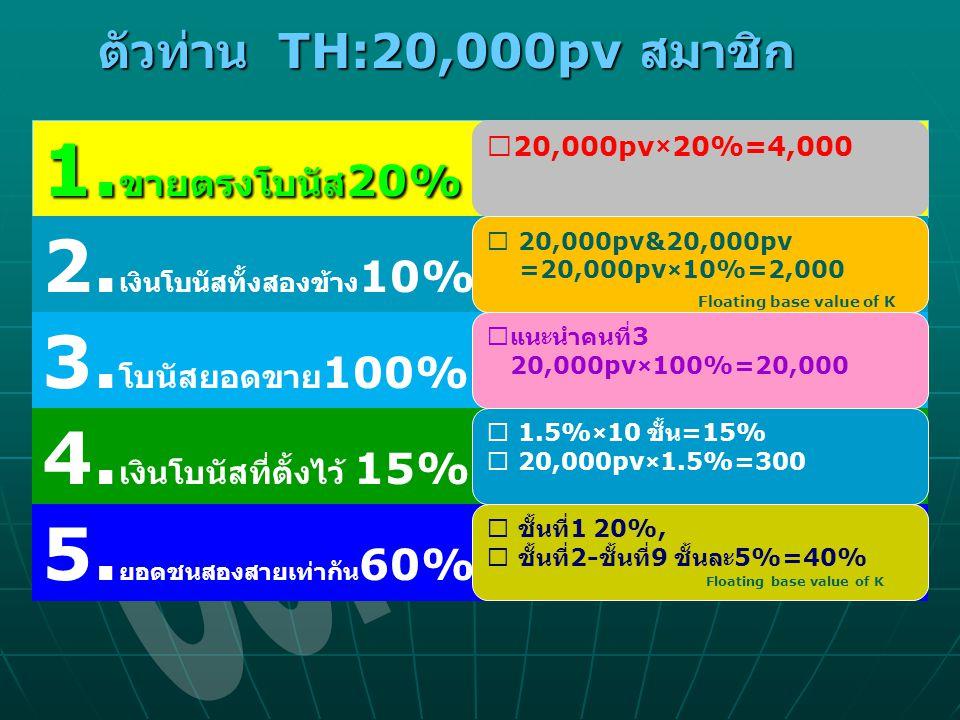 Corsetiere 1.ขายตรงโบนัส20% 2.เงินโบนัสทั้งสองข้าง10%