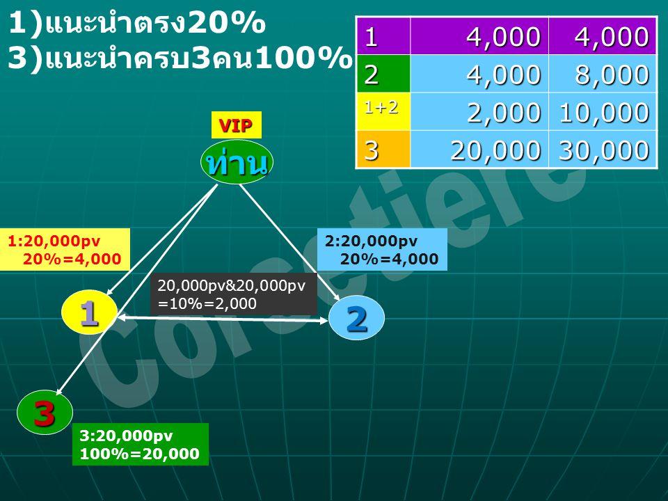 Corsetiere ท่าน 1 2 3 1)แนะนำตรง20% 3)แนะนำครบ3คน100% 1 4,000 2 8,000