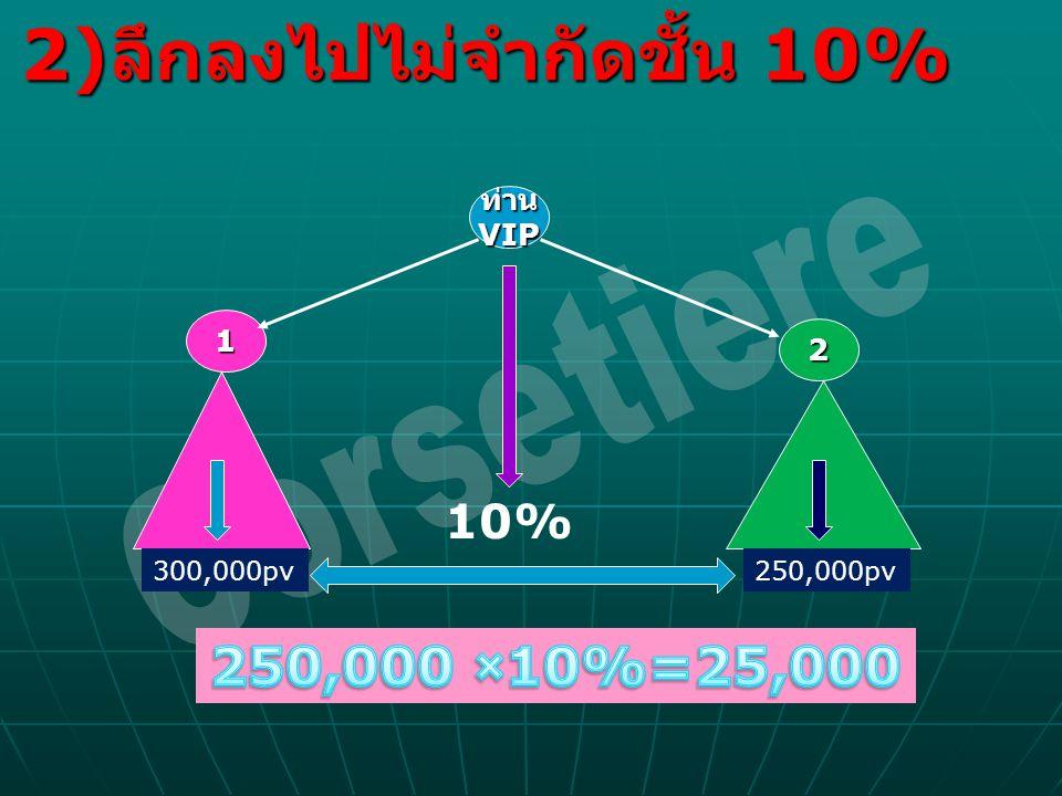Corsetiere 2)ลึกลงไปไม่จำกัดชั้น 10% 250,000 ×10%=25,000 10% ท่าน VIP