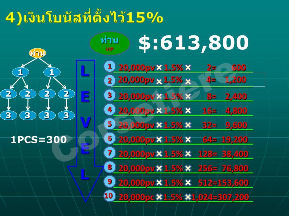 4)เงินโบนัสที่ตั้งไว้15%