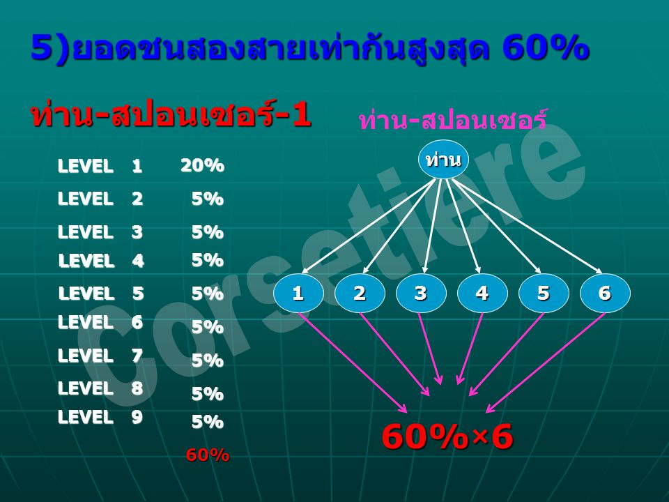 Corsetiere 5)ยอดชนสองสายเท่ากันสูงสุด 60% ท่าน-สปอนเซอร์-1 60%×6