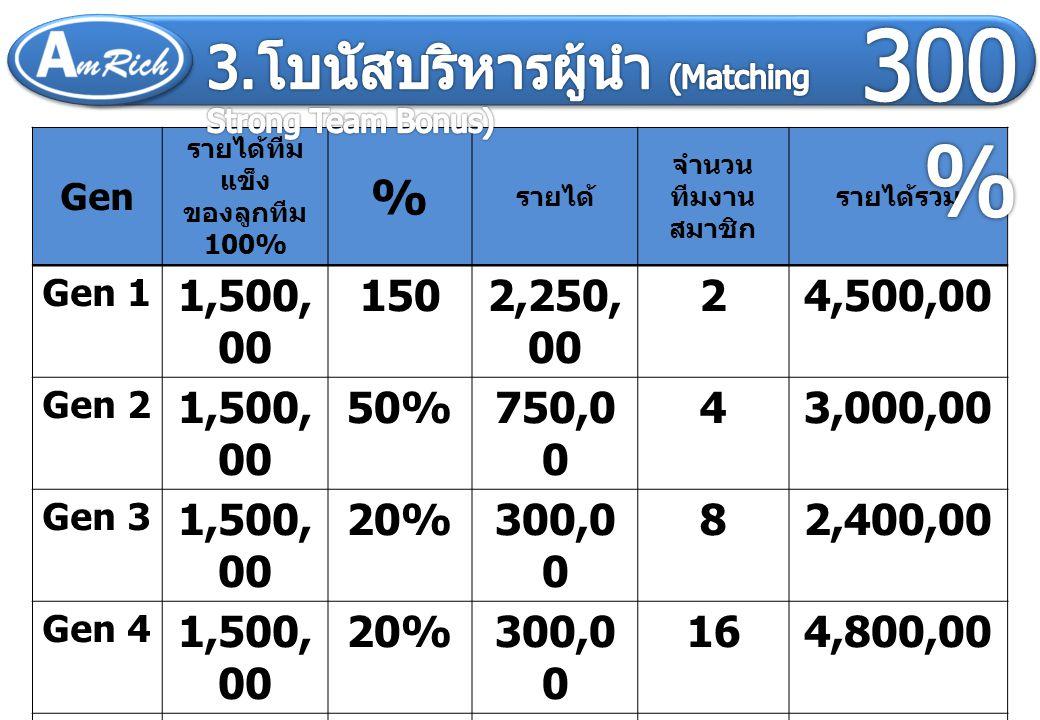 300% 3.โบนัสบริหารผู้นำ (Matching Strong Team Bonus) % 300% 256