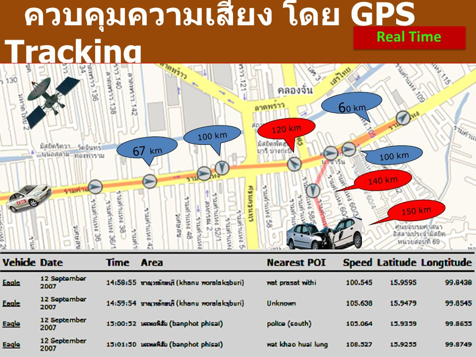 ควบคุมความเสี่ยง โดย GPS Tracking