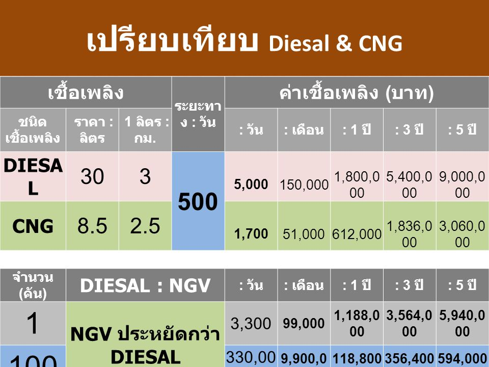 เปรียบเทียบ Diesal & CNG NGV ประหยัดกว่า DIESAL