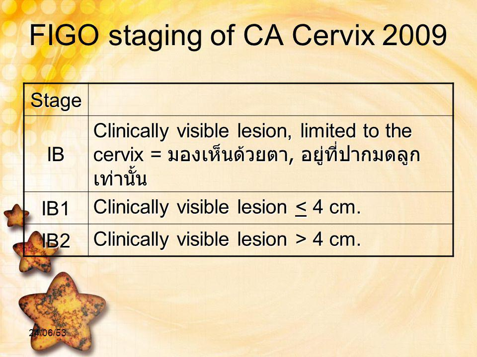 FIGO staging of CA Cervix 2009