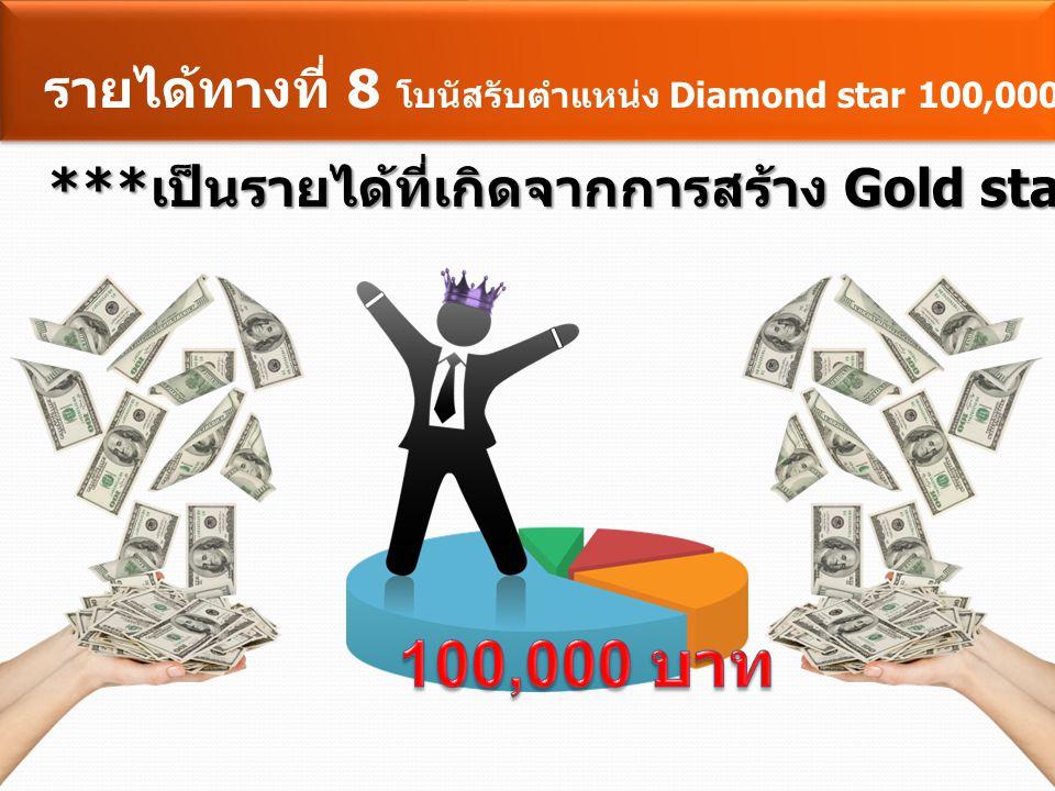 100,000 บาท รายได้ทางที่ 8 โบนัสรับตำแหน่ง Diamond star 100,000 บาท