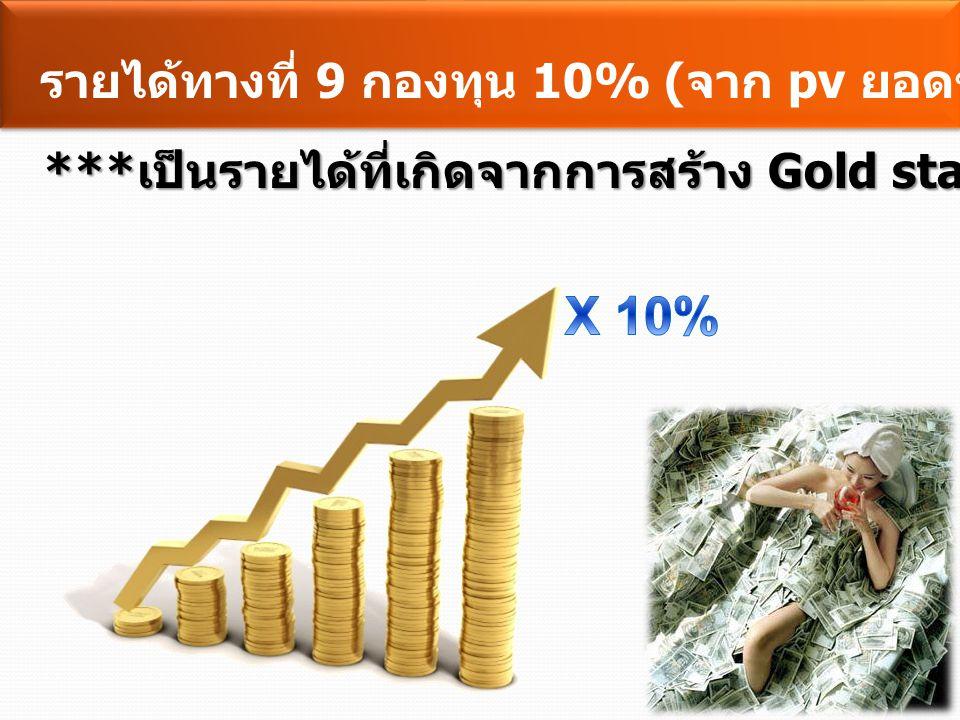 X 10% รายได้ทางที่ 9 กองทุน 10% (จาก pv ยอดขายทั่วประเทศ)