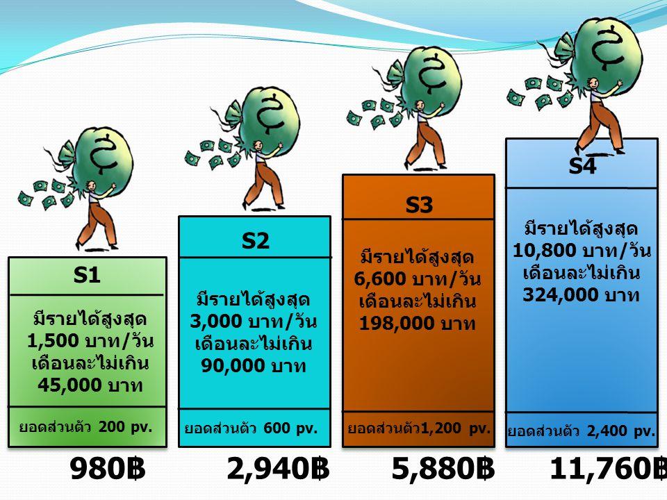 980฿ 2,940฿ 5,880฿ 11,760฿ S4 S3 S2 S1 มีรายได้สูงสุด 10,800 บาท/วัน