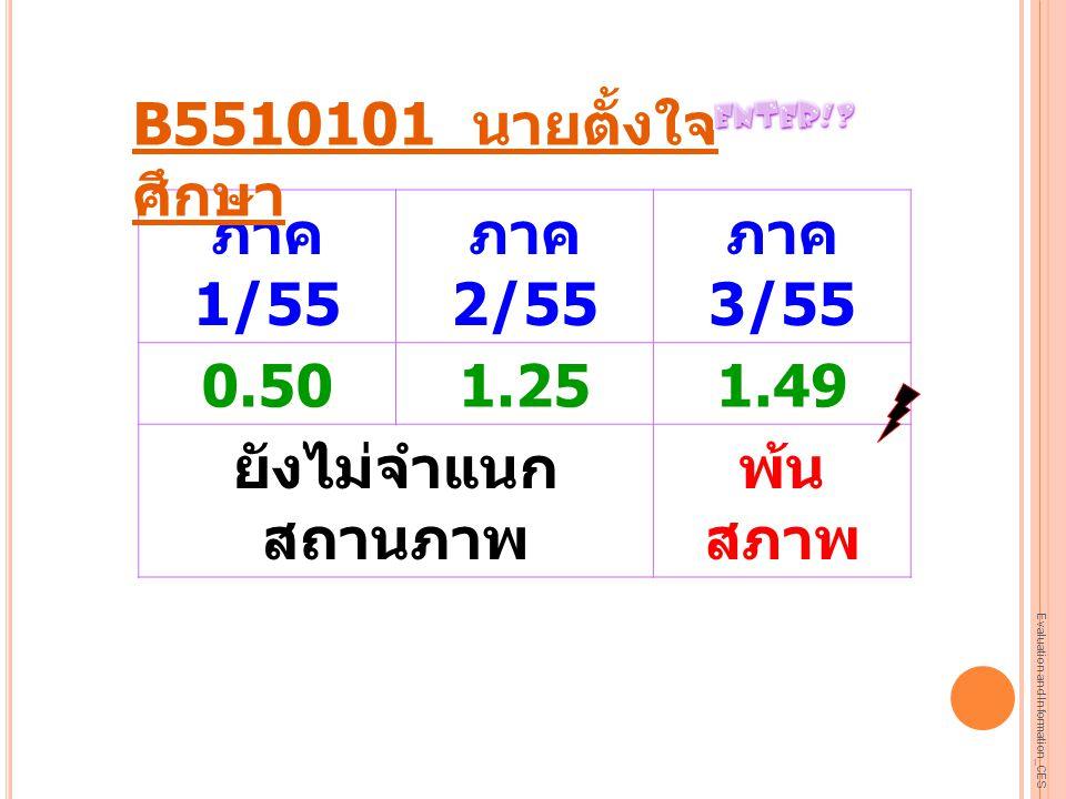 ภาค 1/55 ภาค 2/55 ภาค 3/55 0.50 1.25 1.49 ยังไม่จำแนกสถานภาพ พ้นสภาพ