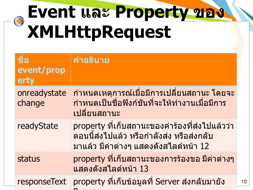 Event และ Property ของ XMLHttpRequest