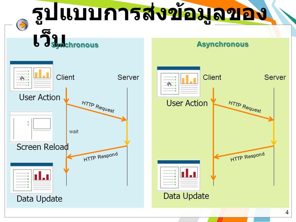 รูปแบบการส่งข้อมูลของเว็บ