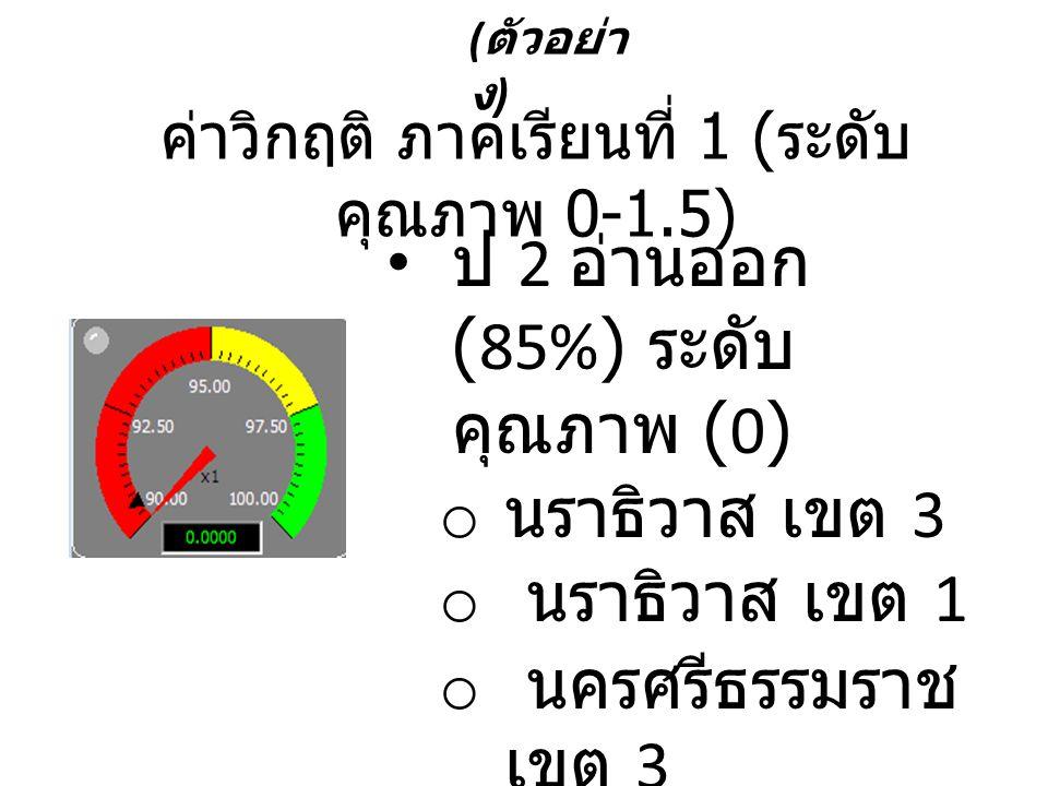 ค่าวิกฤติ ภาคเรียนที่ 1 (ระดับคุณภาพ 0-1.5)
