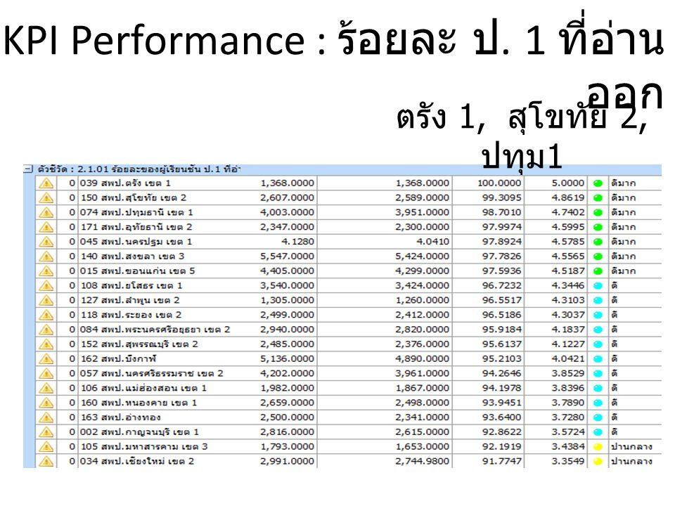 KPI Performance : ร้อยละ ป. 1 ที่อ่านออก