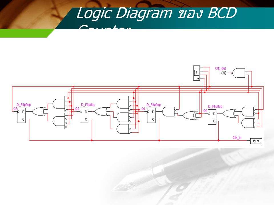 Logic Diagram ของ BCD Counter