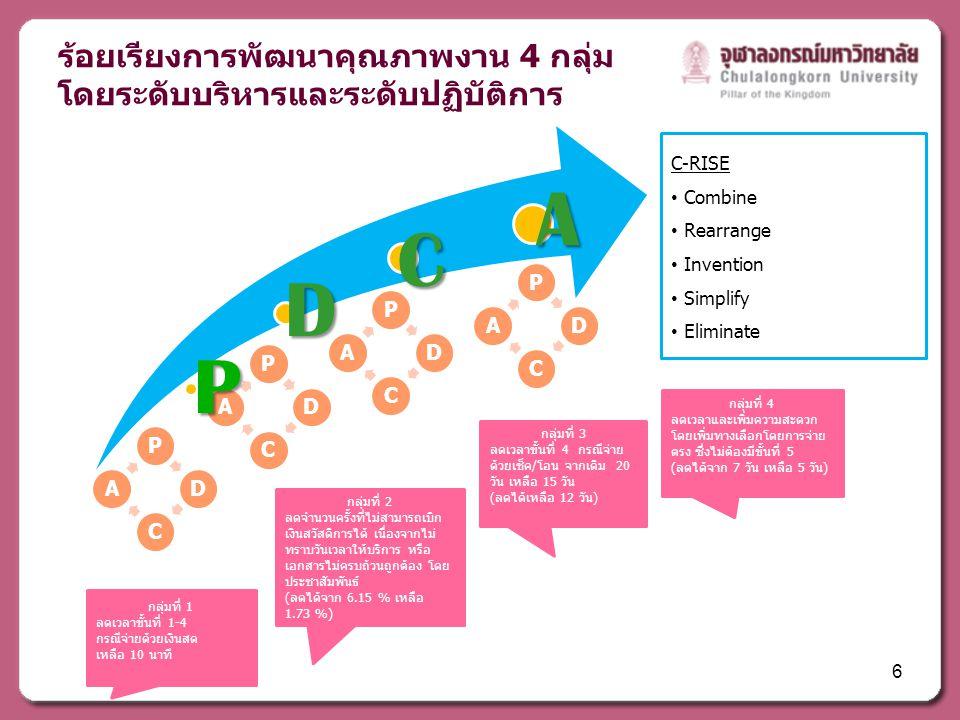 ร้อยเรียงการพัฒนาคุณภาพงาน 4 กลุ่ม โดยระดับบริหารและระดับปฏิบัติการ