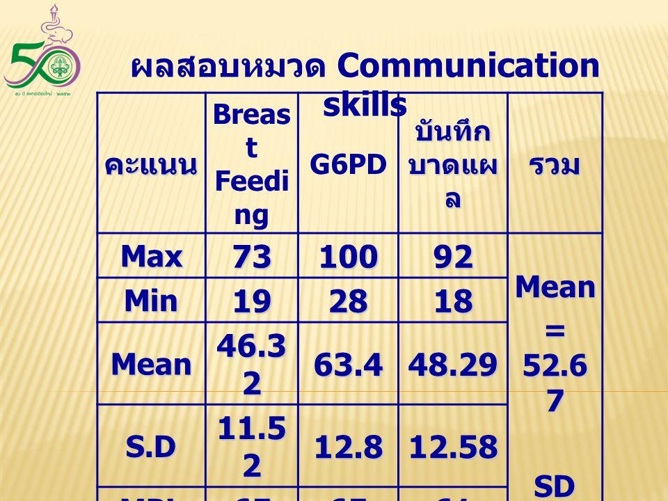 ผลสอบหมวด Communication skills