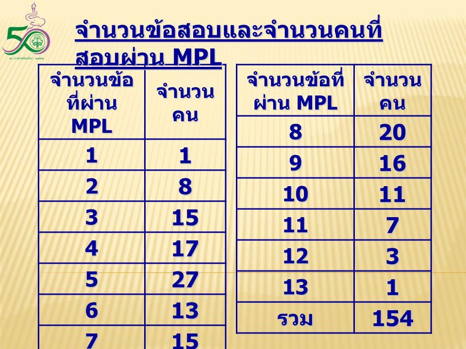 จำนวนข้อสอบและจำนวนคนที่สอบผ่าน MPL