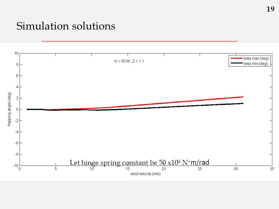 Let hinge spring constant be 50 x106 N·m/rad