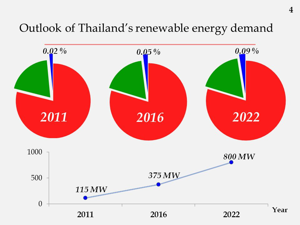 Outlook of Thailand's renewable energy demand