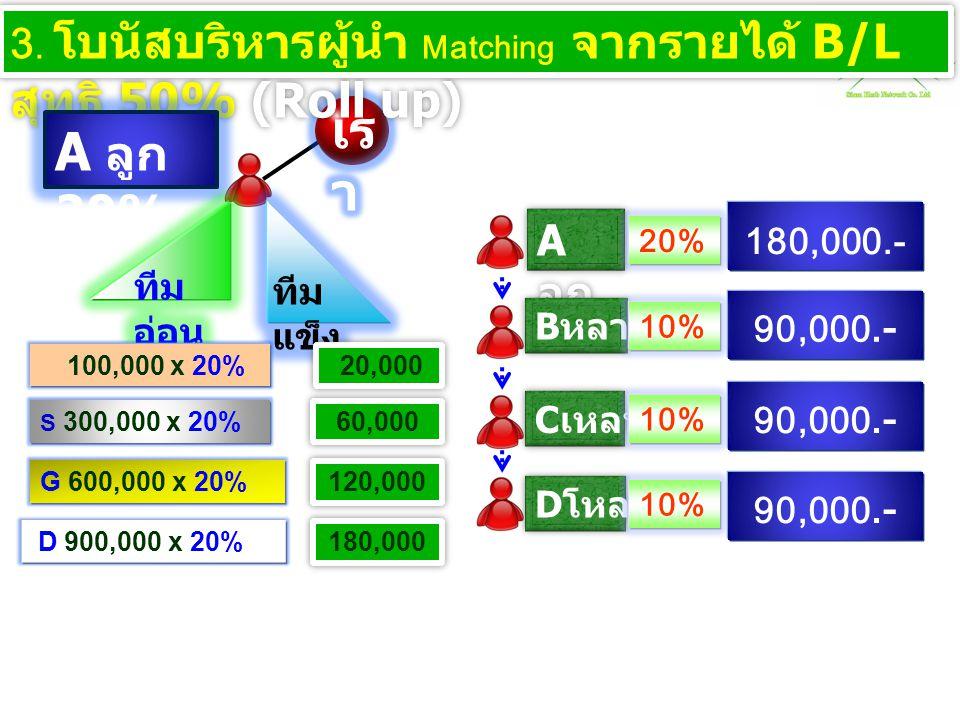 3. โบนัสบริหารผู้นำ Matching จากรายได้ B/L สุทธิ 50% (Roll up)