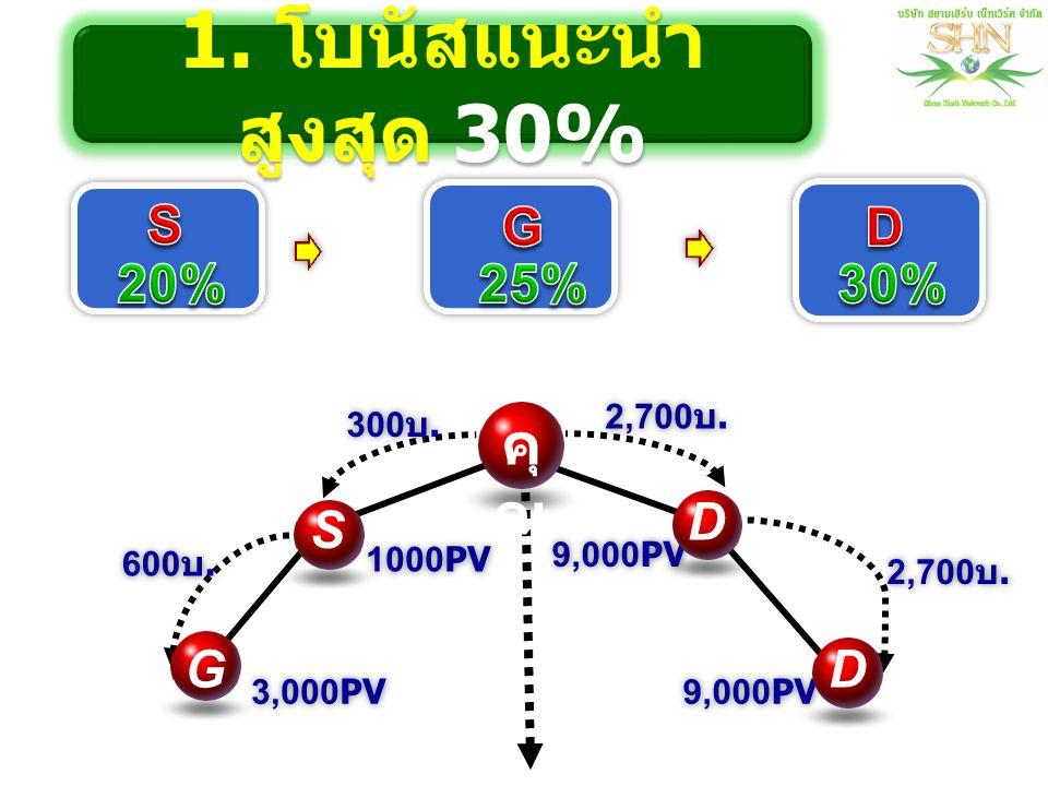 1. โบนัสแนะนำสูงสุด 30% คุณ S G D 20% 25% 30% D S G D 2,700บ. 300บ.