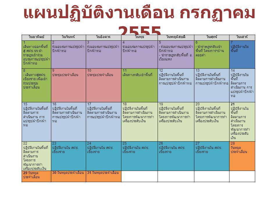 แผนปฏิบัติงานเดือน กรกฏาคม 2555