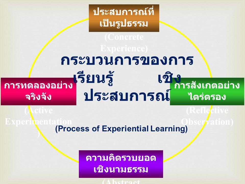 กระบวนการของการเรียนรู้ เชิงประสบการณ์