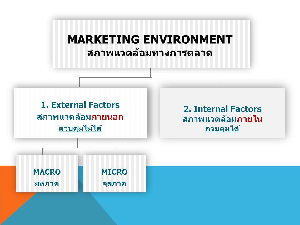 Marketing Environment สภาพแวดล้อมทางการตลาด