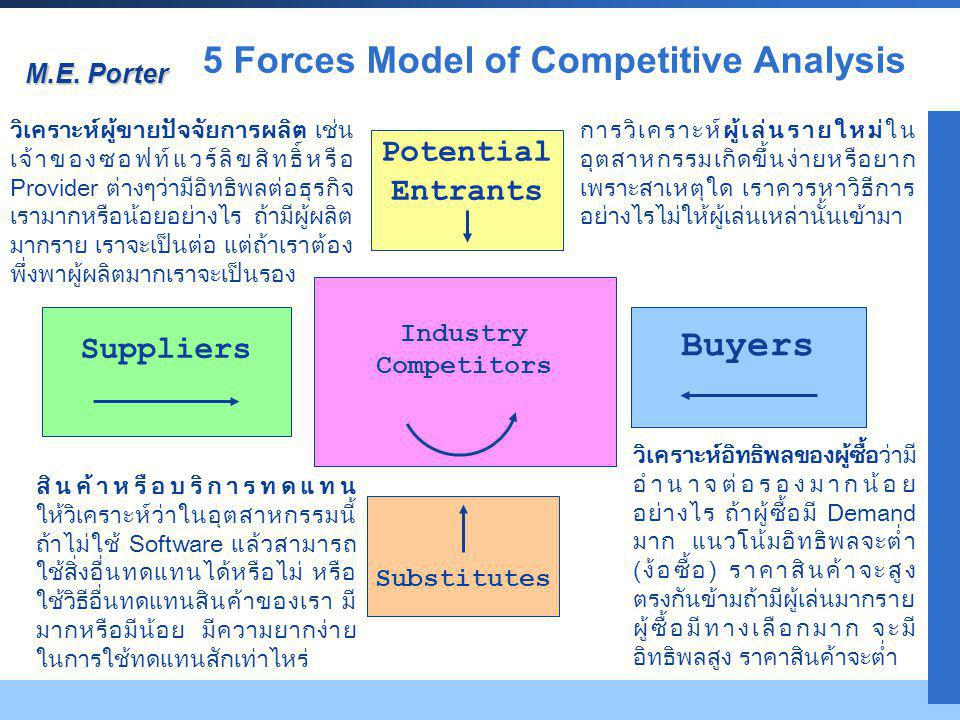 5 Forces Model of Competitive Analysis