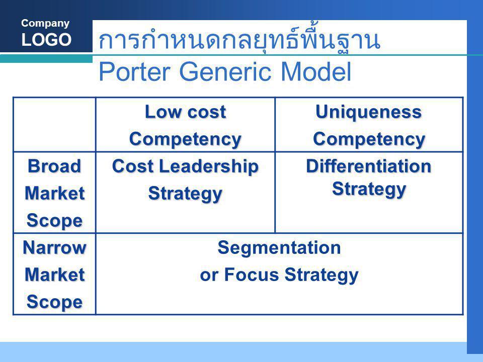 การกำหนดกลยุทธ์พื้นฐาน Porter Generic Model