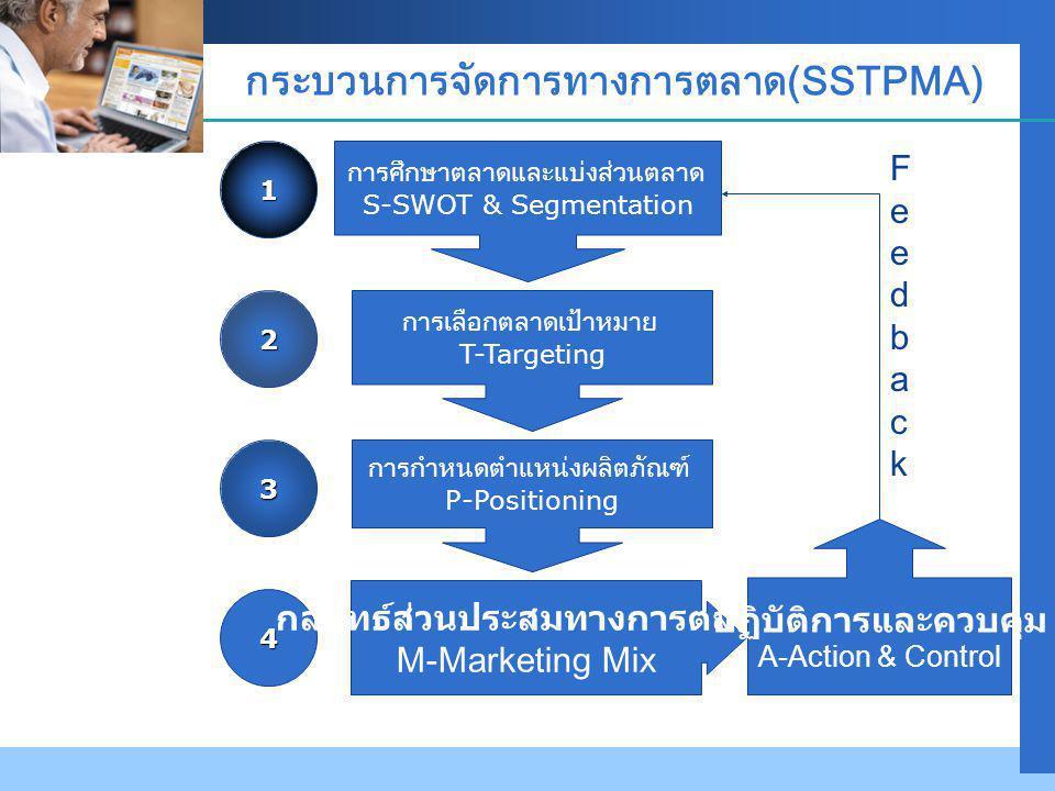 กระบวนการจัดการทางการตลาด(SSTPMA)