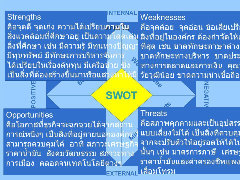 SWOT Strengths Weaknesses คือจุดดี จุดเก่ง ความได้เปรียบภายใน