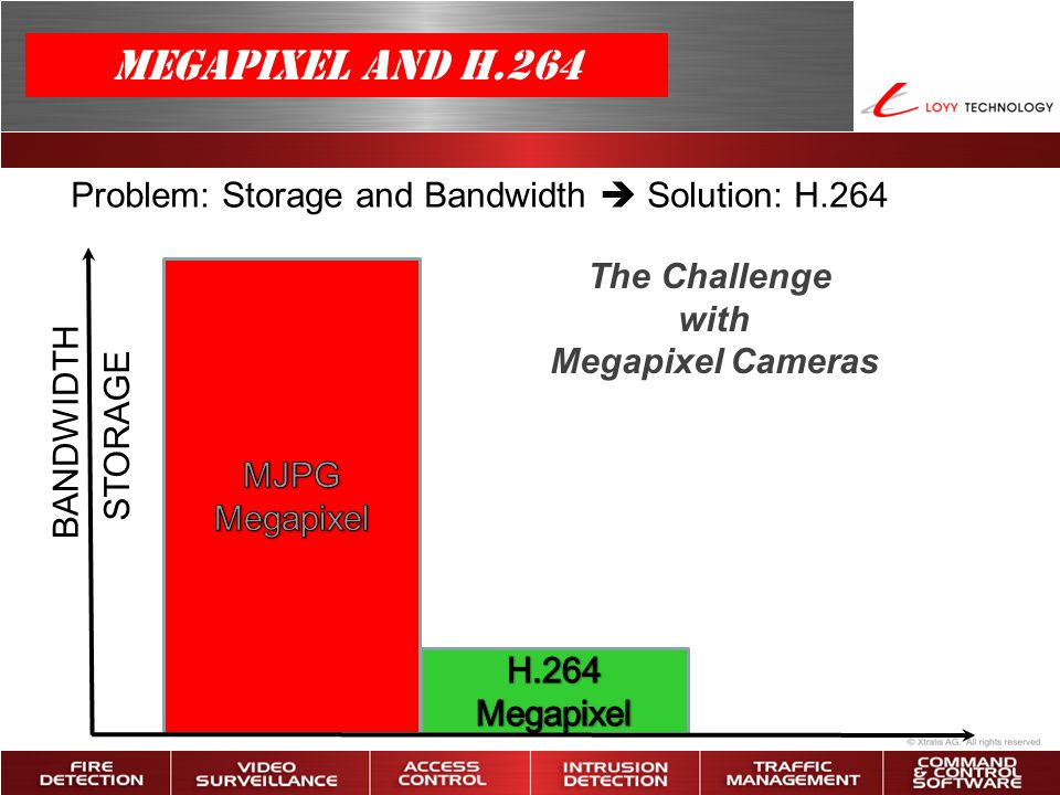 The Challenge with Megapixel Cameras