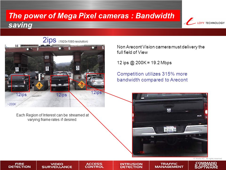 The power of Mega Pixel cameras : Bandwidth saving