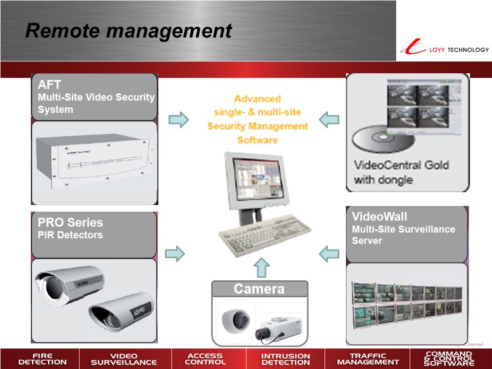 Remote management Camera